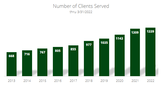Bar chart displaying the number of clients served per year from 551 clients in 2009 to 747 clients in 2015